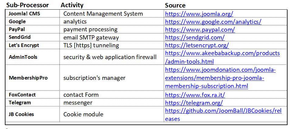sub-processors-list